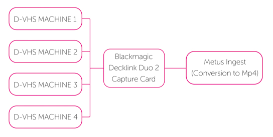 A schematic chart of our digitisation process.